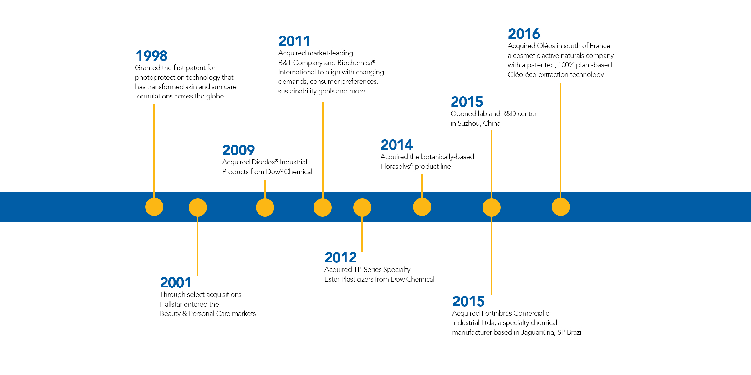Transformed By Time And History >> History Hallstar Corporate
